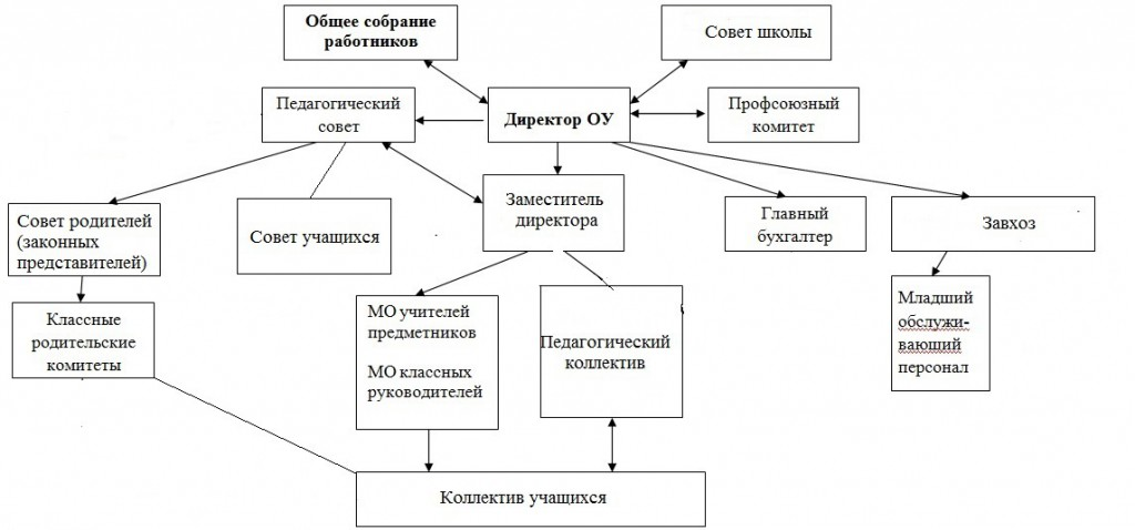 Структура 2